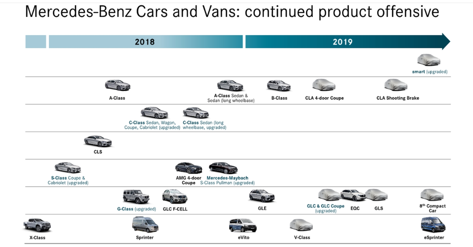 Mercedes-Benz Roadmap 2019